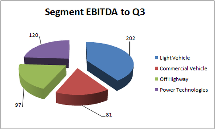 Chart showing segment EBITDA to Q3, with light vehicle sales more than double the next biggest segment.