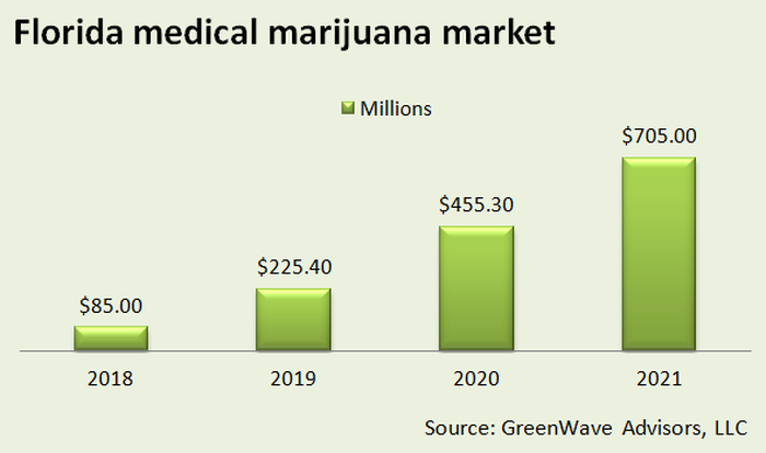 A chart showing how Florida's medical marijuana market will grow from $85 million in 2018 to $705 million in 2021.
