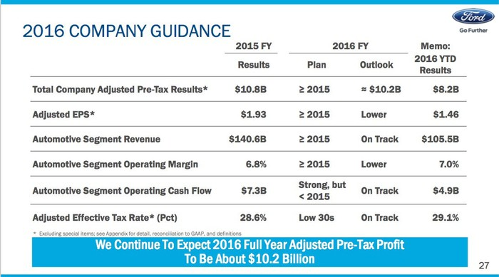 Ford's full-year 2016 guidance, from the Q3 2016 earnings presentation