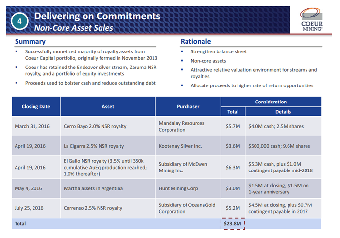 Table giving Coeur Mining's assets disposals