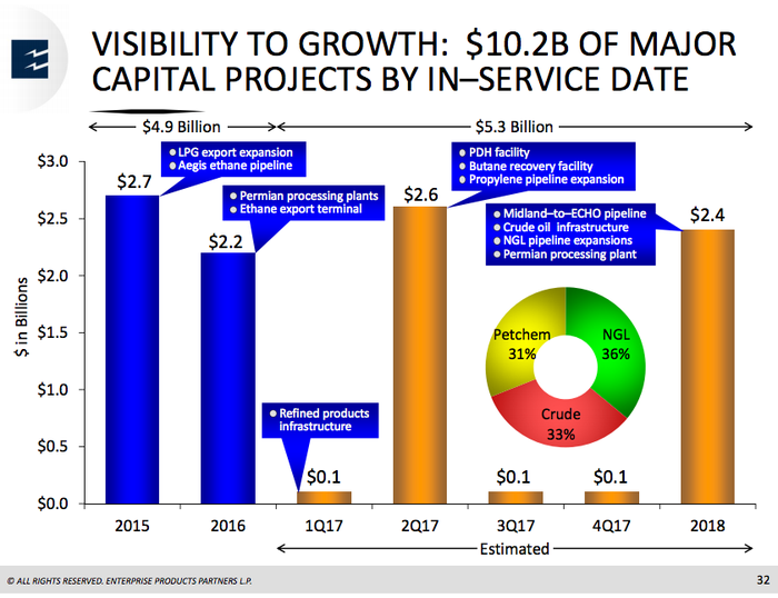 A bar chart showing the $5.3 billion in capital projects Enterprise Products Partners is working on and the time frame for completion.