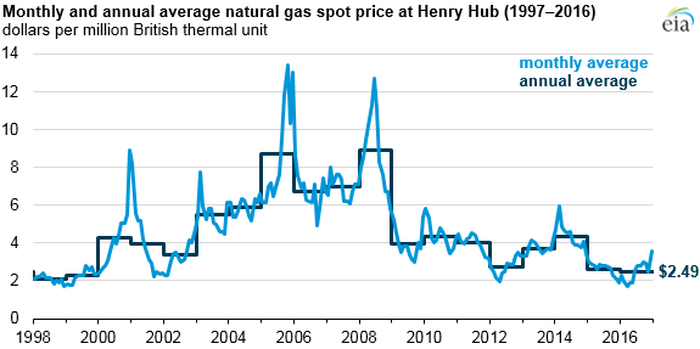 Chart showing monthly and annual average natural gas spot prices at Henry Hub, 1997-2016.