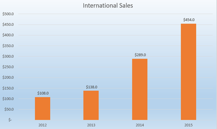 Chart showing Under Armour's international sales from 2012 to 2015