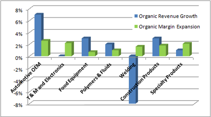 Chart showing ITW's organic revenue growth and organic margin expansion by segment, with automotive OEM leading with more than 6% organic revenue growth