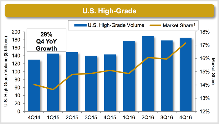 MarketAxess' U.S. High Grade volume and market share from Q4 2014 to Q4 2016