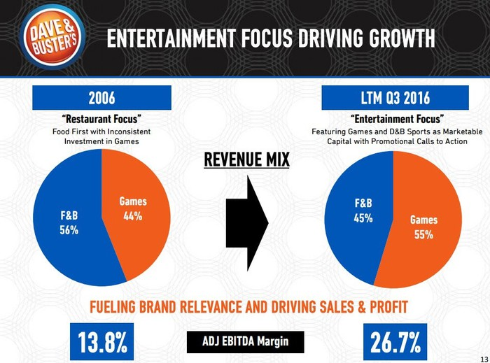Chart showing Dave & Buster's increased games revenue mix.