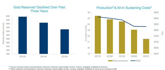 Two charts showing industry trends in declining gold reserves and estimated future production