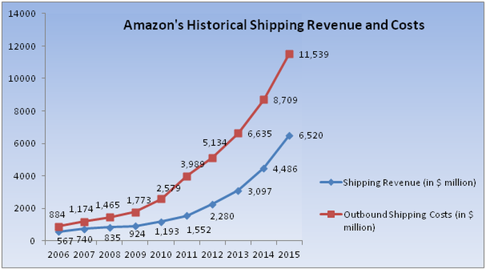 Chart showing Amazon's rapidly rising shipping costs and revenue since 2006.