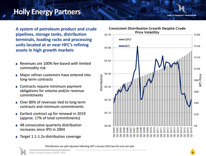 Chart of Holly Energy Partners distribution growth