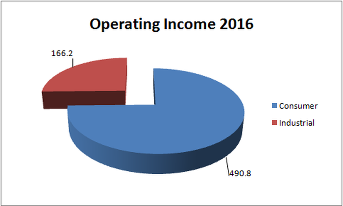 Consumer operating income was nearly 75% of the total in 2016.