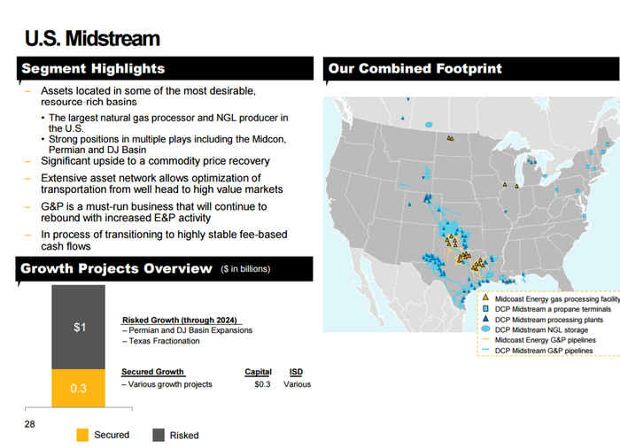 Investor slide featuring map of DCP Midstream's and Midcoast Energy's assets