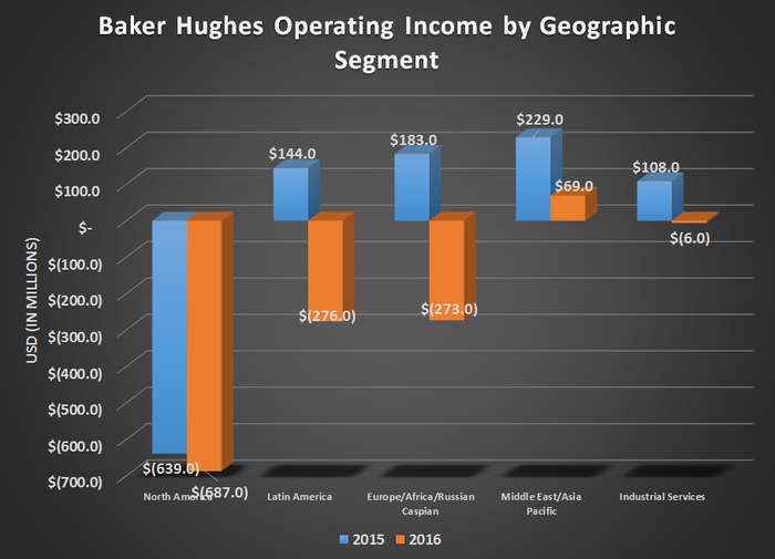 Chart of Baker Hughes operational income by geographic segment for year end 2015 & 2016