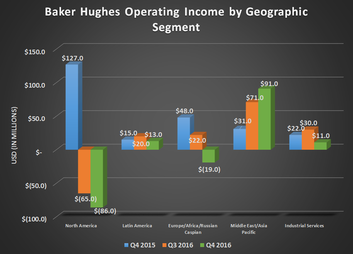 Chart of Baker Hughes operational income by geographic segment for Q4 2015, Q3 2016, and Q4 2016