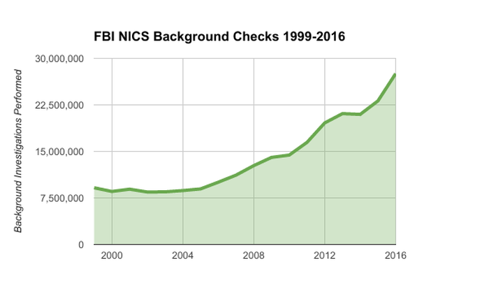 Chart of annual NICS background checks by FBI 1999-2016