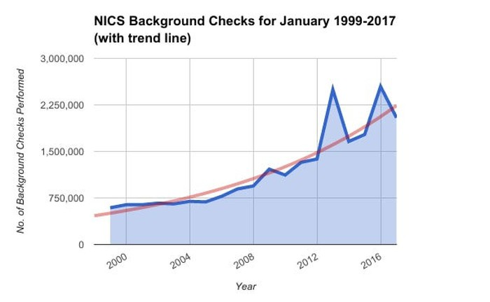Potential gun buyer background checks conducted by FBI in January between 1999-2017