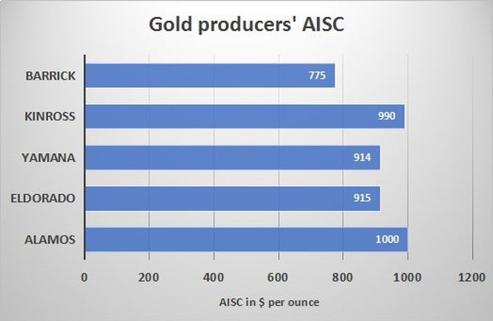 Chart showing how Alamos' all-in sustaining costs are higher than those of its peers