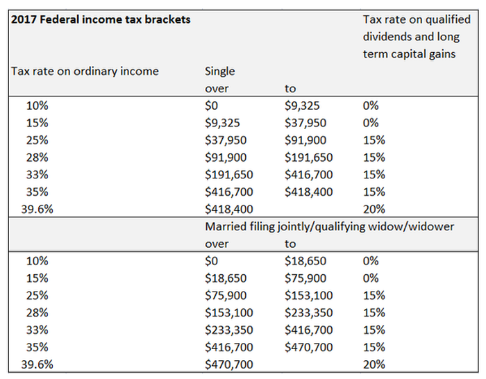 2017 federal income tax brackets