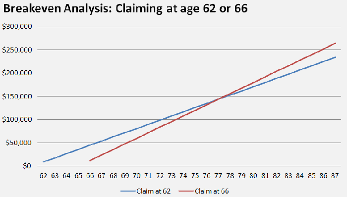 A chart showing a late-70s breakeven point associated with claiming Social Security at either age 62 or age 66.