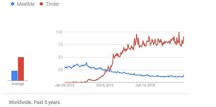Google Trends indicate that MeetMe's popularity has fallen as  Tinder's has risen.