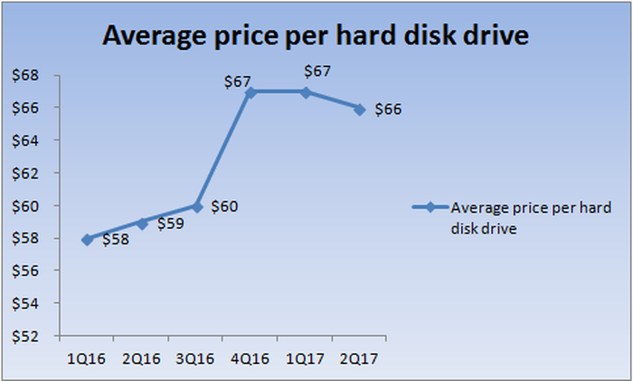 Chart showing the increase in Seagate's average selling price of HDDs.