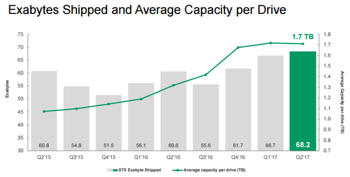 Chart showing the growth in Seagate's storage shipments and average capacity.