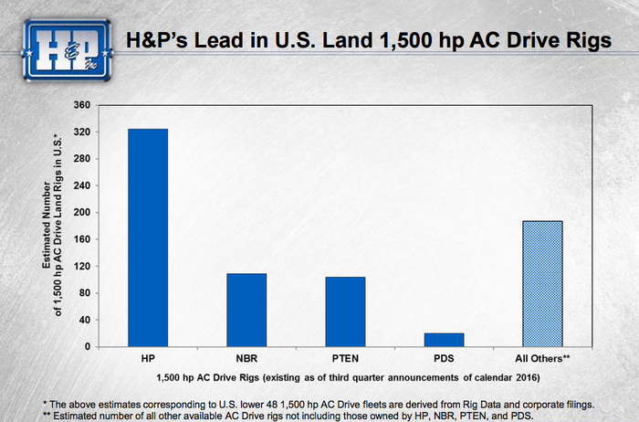 A bar chart showing Helmerich and Payne's material lead in the AC rig category.