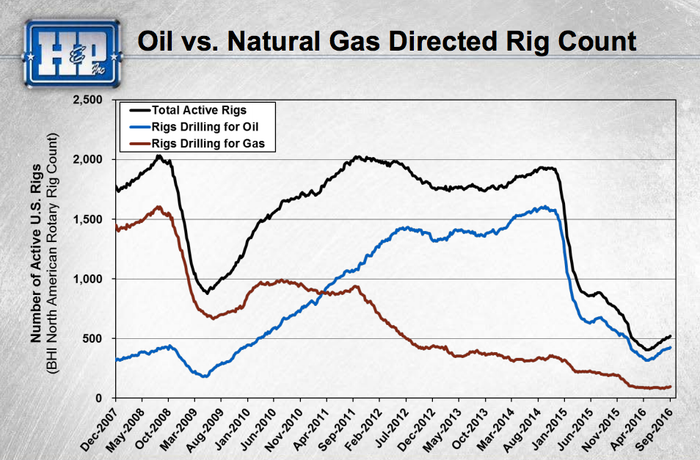 A graph showing a significant decline in the U.S. oil and gas active rig count.
