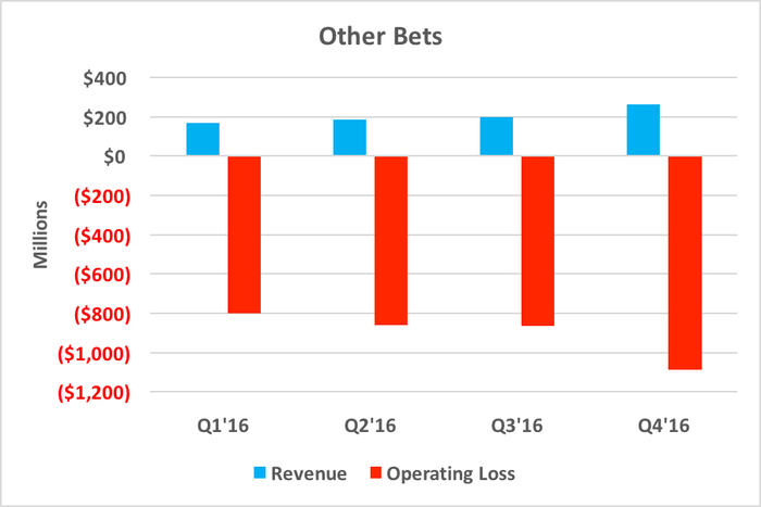Chart showing increasing operating losses in Other Bets