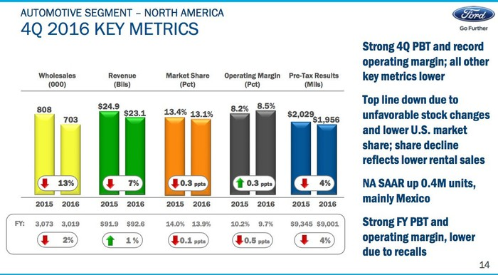 A slide from Ford's earnings presentation showing key metrics from its North America business unit for the fourth quarter of 2016.