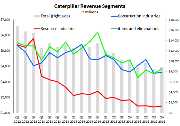 Chart depicting Caterpillar's revenue since Q2 2012.