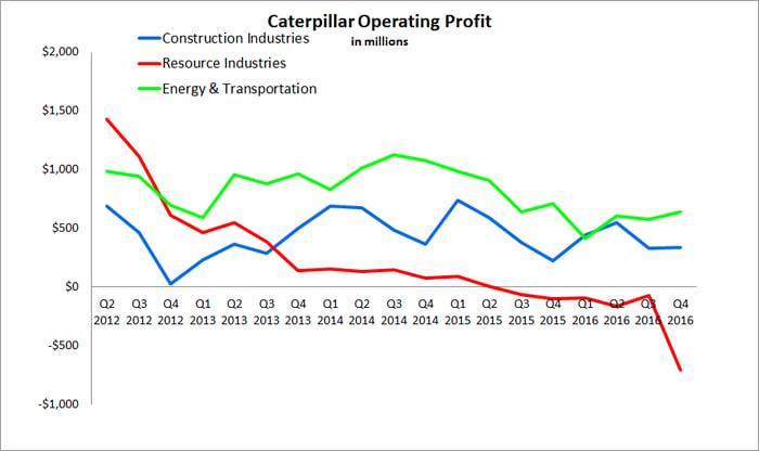 Chart depicting Caterpillar's operating profit since Q2 2012.