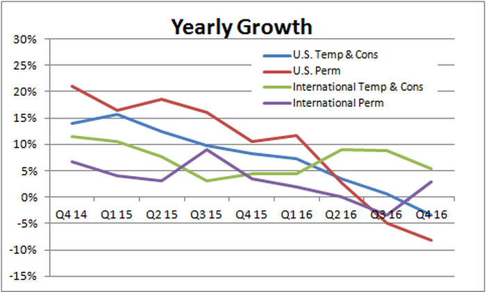 Yearly growth in Robert Half's U.S. and International permanent and temporary hiring, showing a decline in all categories from Q4 2014 to Q4 2016.
