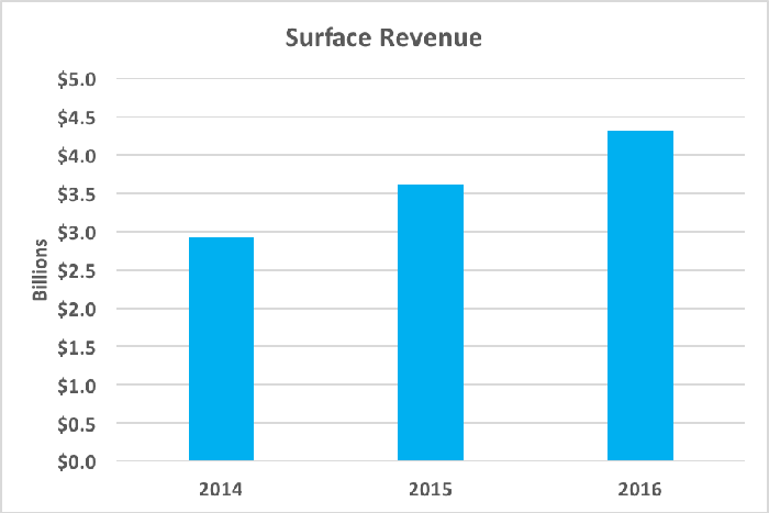 Chart showing rising Surface revenue since 2014
