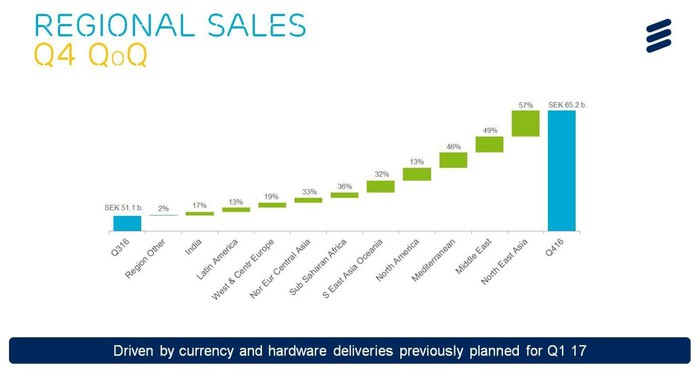 Ericsson's sequential trends in regional sales.