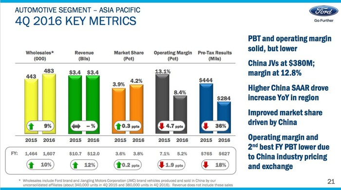 A slide from Ford's fourth-quarter earnings presentation showing key metrics for its Asia-Pacific region.