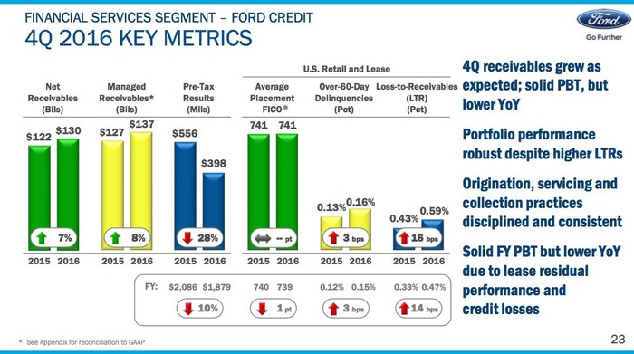 A slide from Ford's fourth-quarter earnings presentation showing key metrics for Ford Credit.