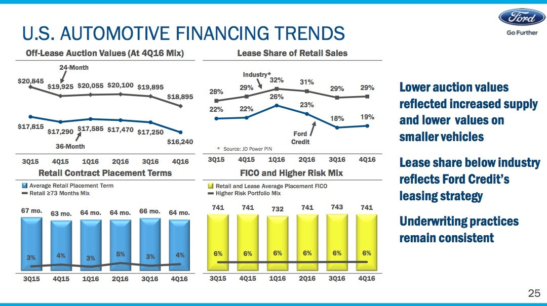 A slide from Ford's fourth-quarter 2016 earnings presentation showing financing trends that affected Ford Credit's performance.