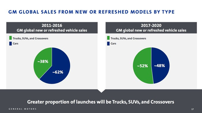 A chart showing the percentage of GM's product portfolio that is made up of new or recently-refreshed vehicles -- and how that will change over the next couple of years.