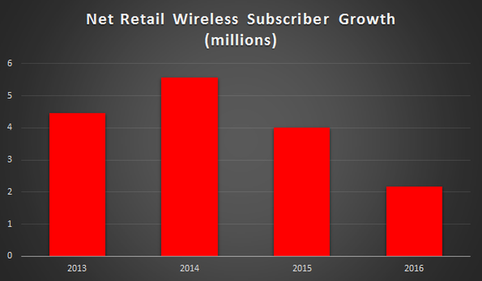 A bar chart showing Verizon's annual subscriber growth from 2013 to 2016. Net subscribers grew in 2014 over 2013, but have been more than cut in half the last two years.