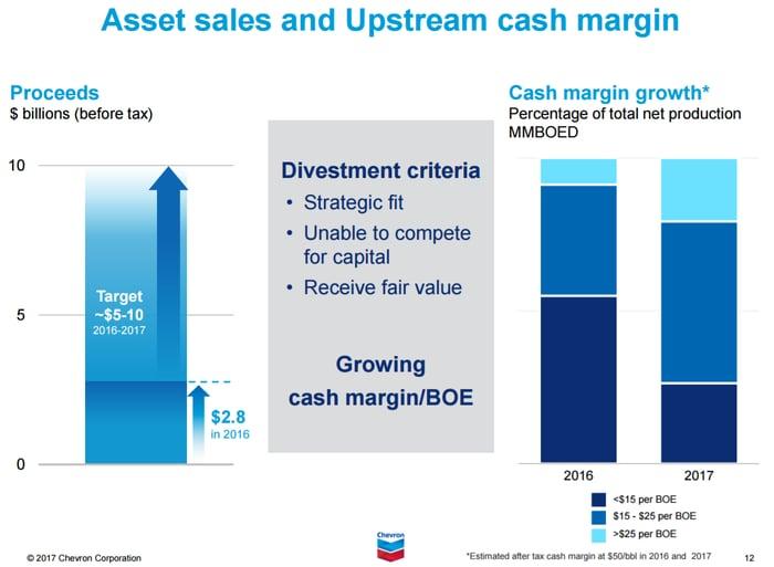 Chart comparing Chevron's per-barrel cash margins between 2016 and 2017