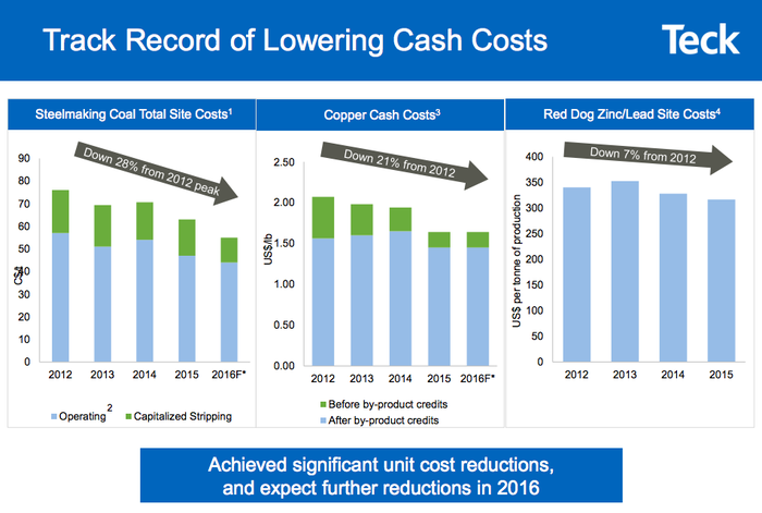A slide showing Teck Resource's successful efforts to cut costs over several years