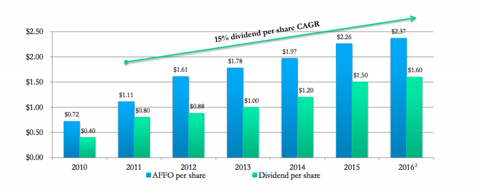 Chart showing that company as consistently grown AFFO, while not using too much of the dividend