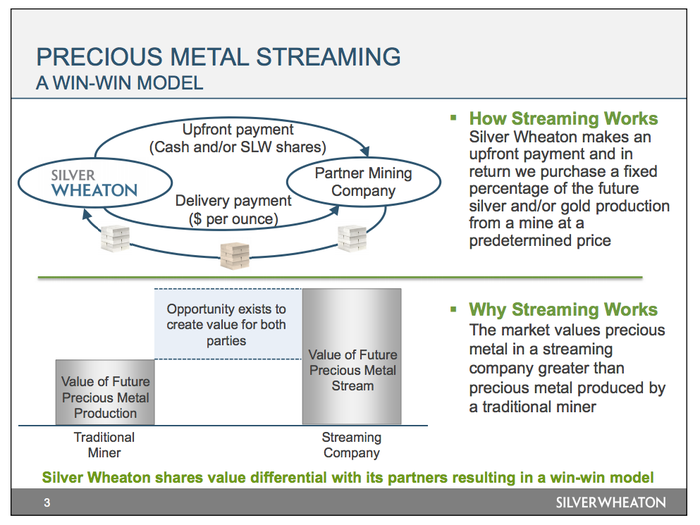 An image describing the precious metals streaming business model that Silver Wheaton uses.