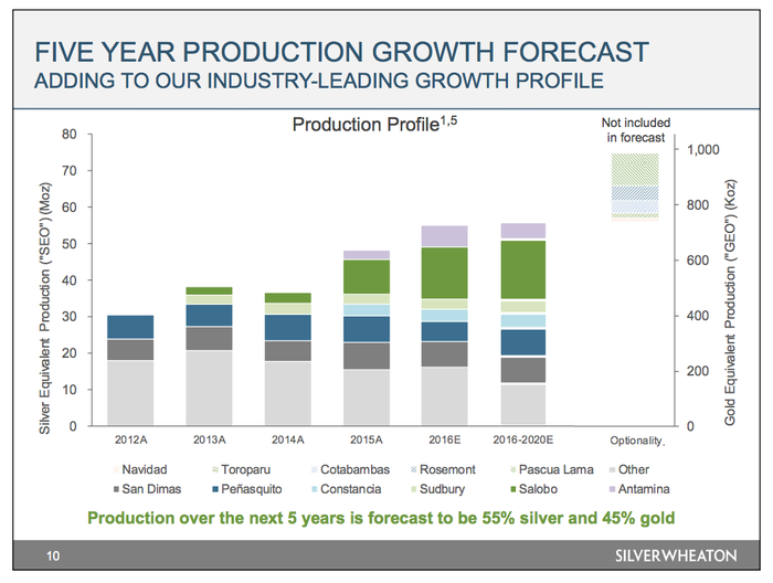 A bar graph showing that the majority of Silver Wheaton's production growth will be coming from development projects over the next few years.