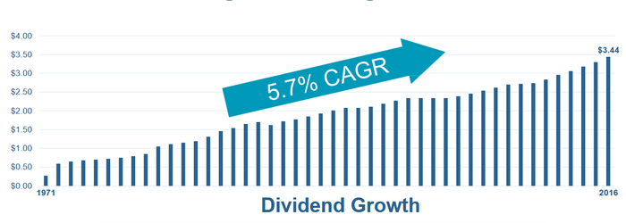 Chart of Welltower's dividend growth since 1971.