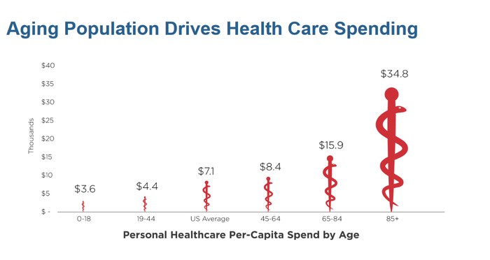 Chart of healthcare spending by age.