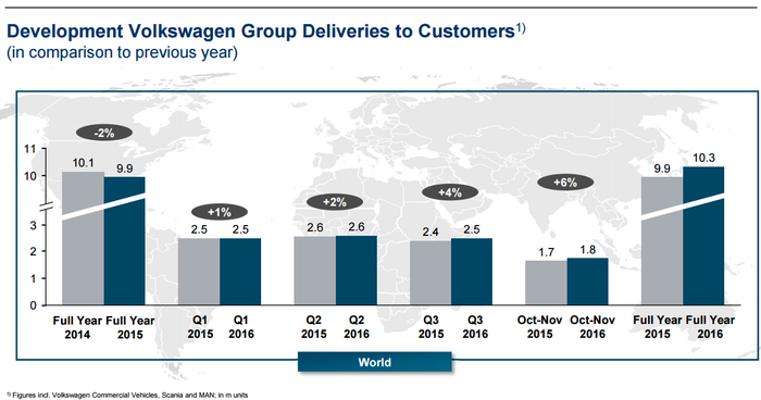 Graphic depicting Volkswagen year-over-year sales gains per quarter.