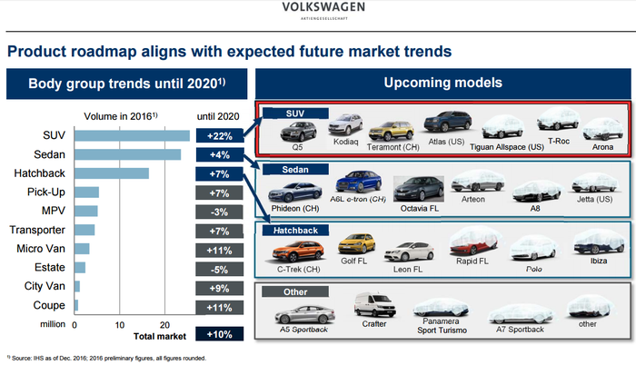 Graphic depicting new vehicles favoring the SUV segment.