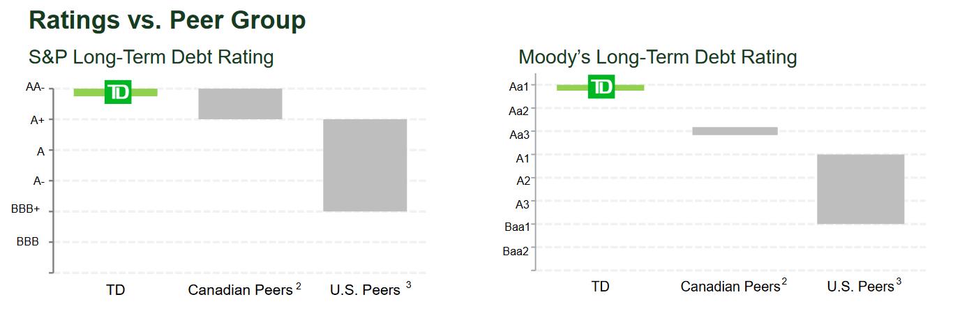 Chart of TD's credit rating versus peers.