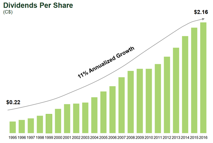 Chart of TD Bank's dividend history since 1995.